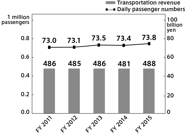Changes in Nishitetsu Group's annual transportation revenue and daily passenger number